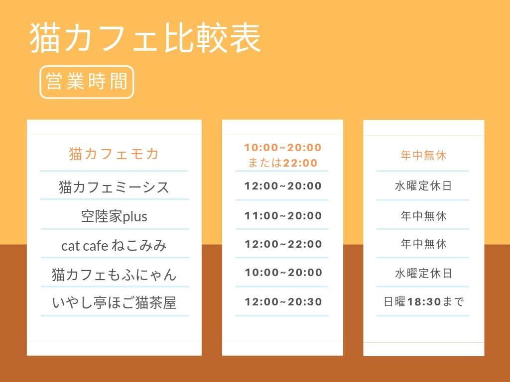 猫カフェの営業時間比較表
