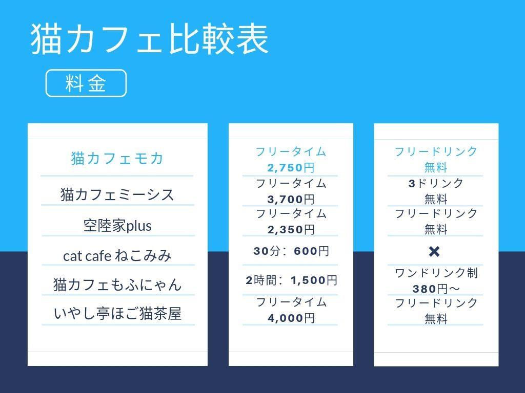 猫カフェの比較表